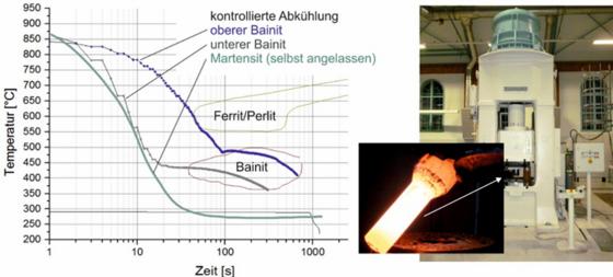 Thermomechanische Wärmebehandlung von Vergütungsstählen mit gesteuerter Abkühlung aus der Schmiedewärme